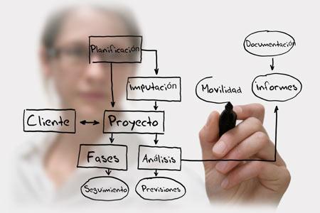 planificacion software